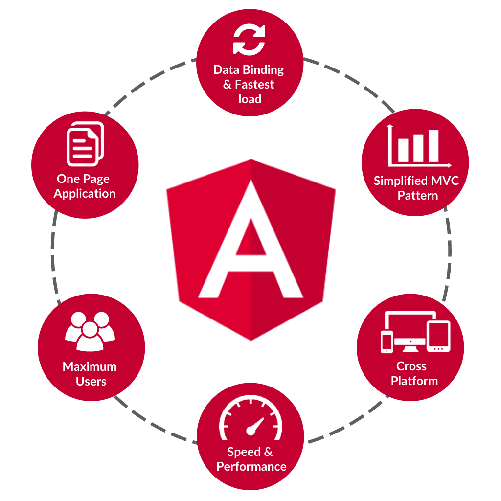 Mitrahsoft Angular Development
